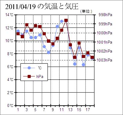 2011/04/19 の気温と気圧
